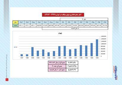 آمار شمارهگذاری موتورسیکلت در ایران